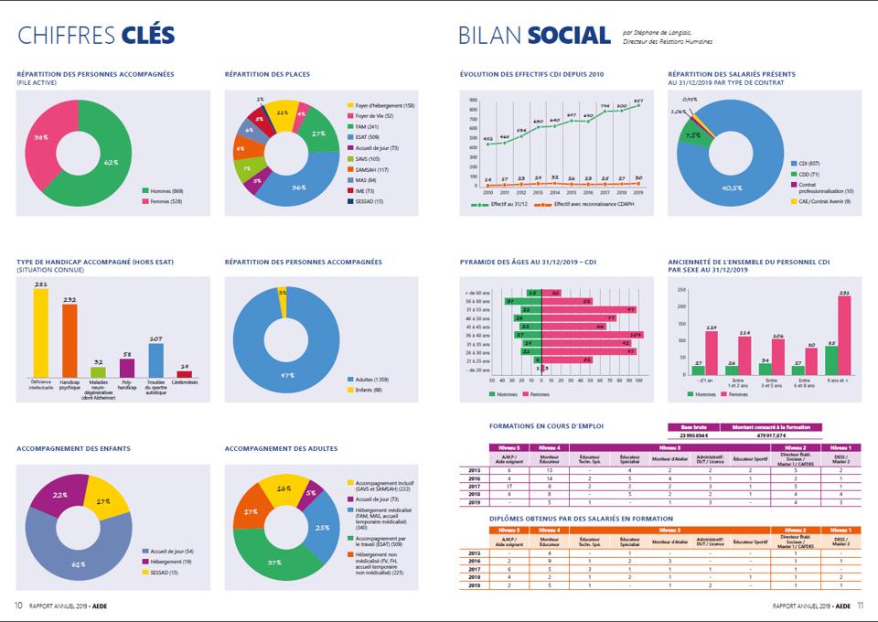 rapport-annuel-chiffres-clés